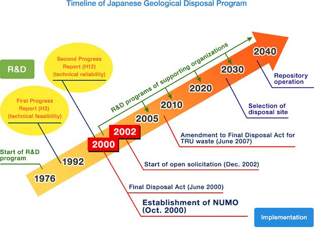 management waste disposal nuclear waste management organisation of japan numo lessons