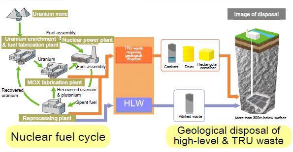 Nuclear Waste Management Organisation Of Japan (Numo) - Lessons